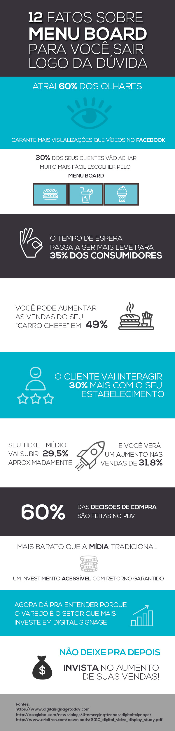 Infográfico com dados do Menu Board Digital