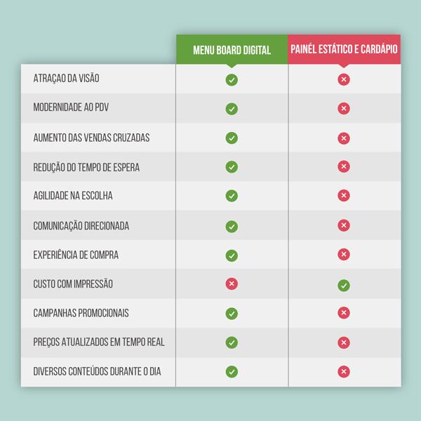 Confira as principais diferenças entre o Menu Board Digital e os painéis estáticos